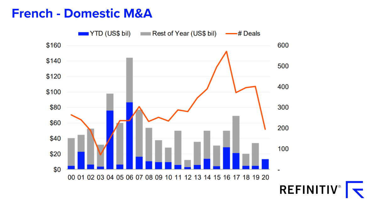 French - domestic M&A