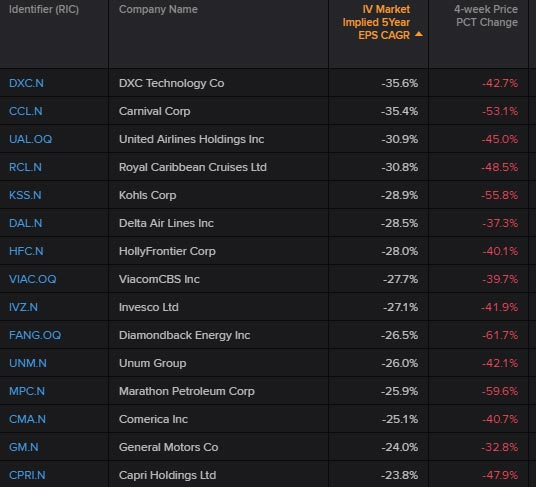 U.S. top 15 S&P 500 companies with the lowest market expectations for growth rates. Global equities: What's priced in?