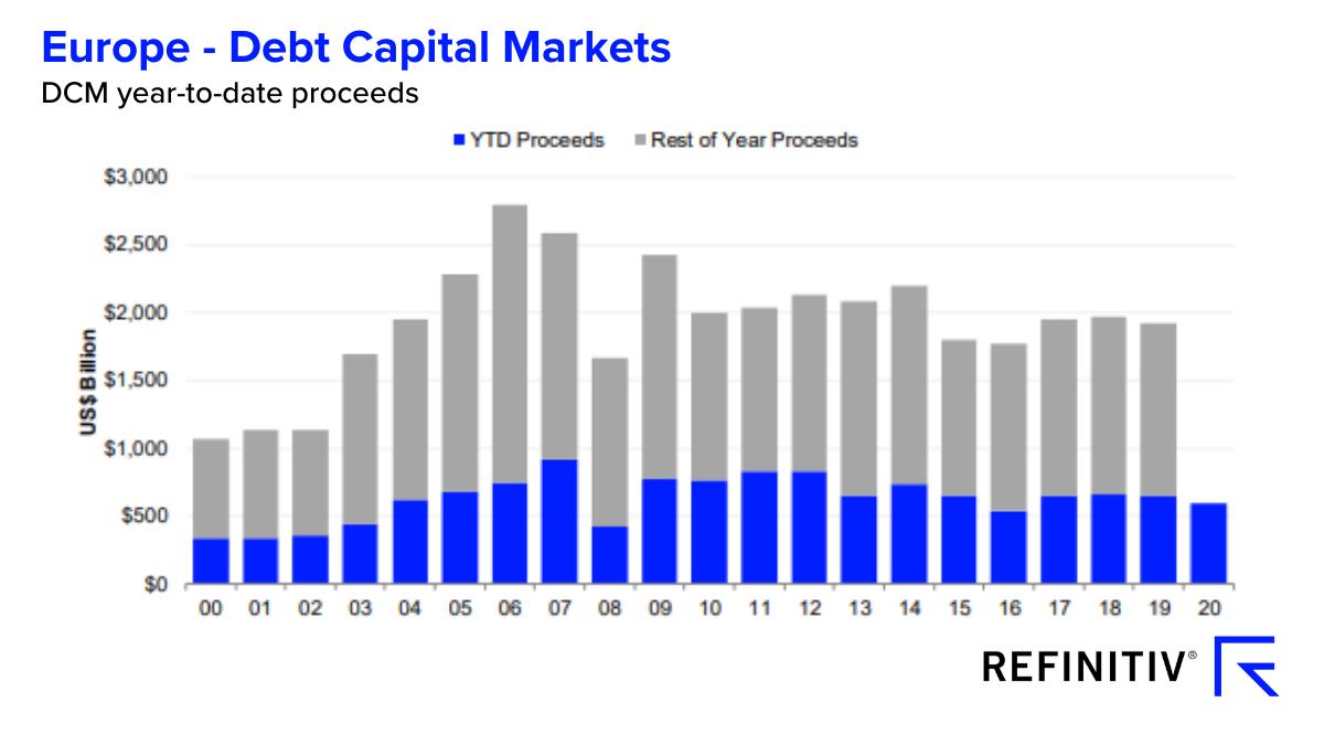 Europe - debt capital markets