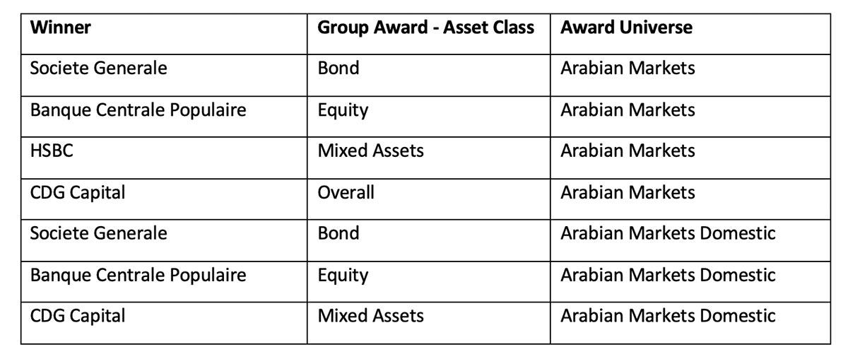 2020 Arabian and Global Islamic Refinitiv Lipper Fund Awards Winners