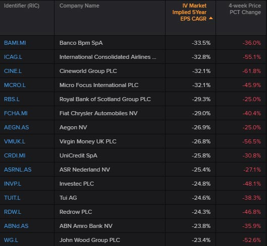 European top 15 STOXX 600 companies with the lowest market expectations for growth rates