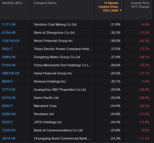 Top 15 Asia Pacific companies with the lowest market expectations for growth rates