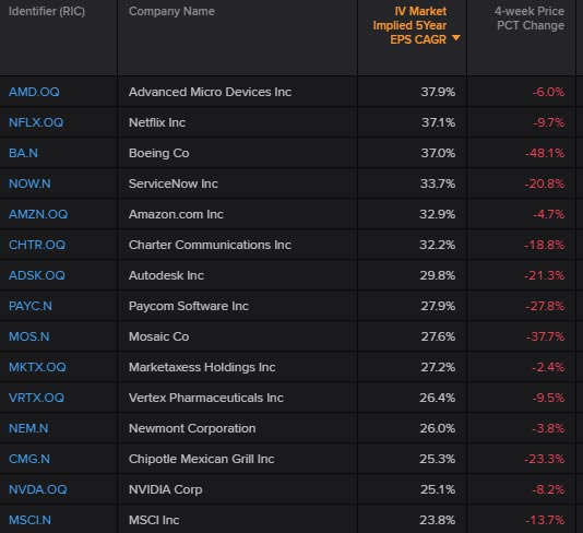 U.S. top 15 S&P 500 companies with the highest market expectations for growth rates. Global equities: What's priced in?