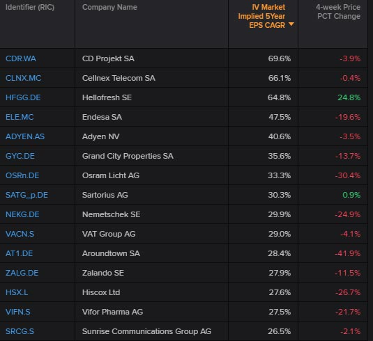 European top 15 STOXX 600 companies with the highest market expectations for growth rate