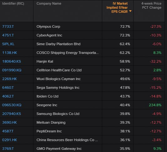 Top 15 Asia Pacific companies with the highest market expectations for growth rates