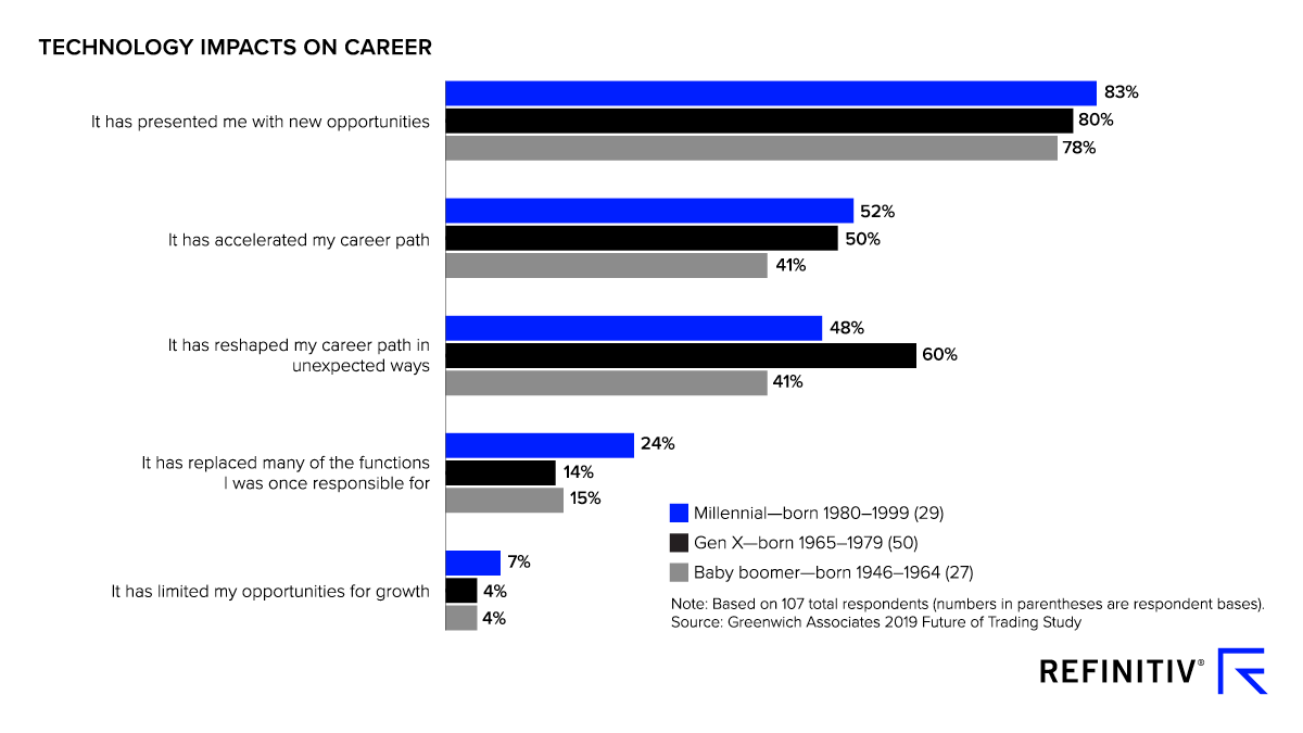 Future of Trading survey results - Technology Impacts on Career