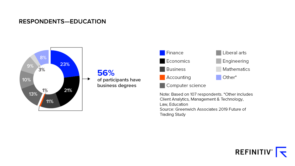 Future of trading survey results from respondents in Education