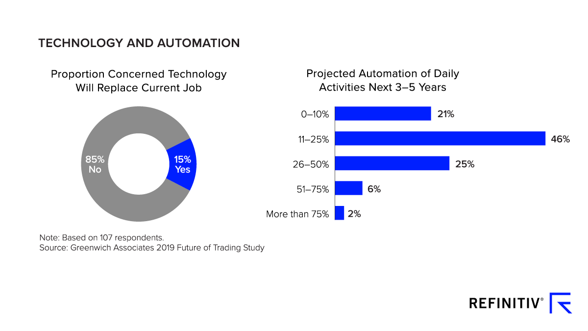 Future of Trading survey results from respondents in Technology and Automation