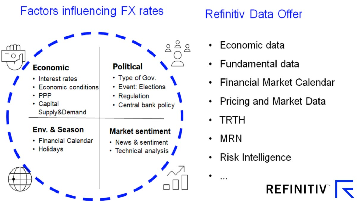 Factors influencing FX rates. How can AI innovation boost FX trading?