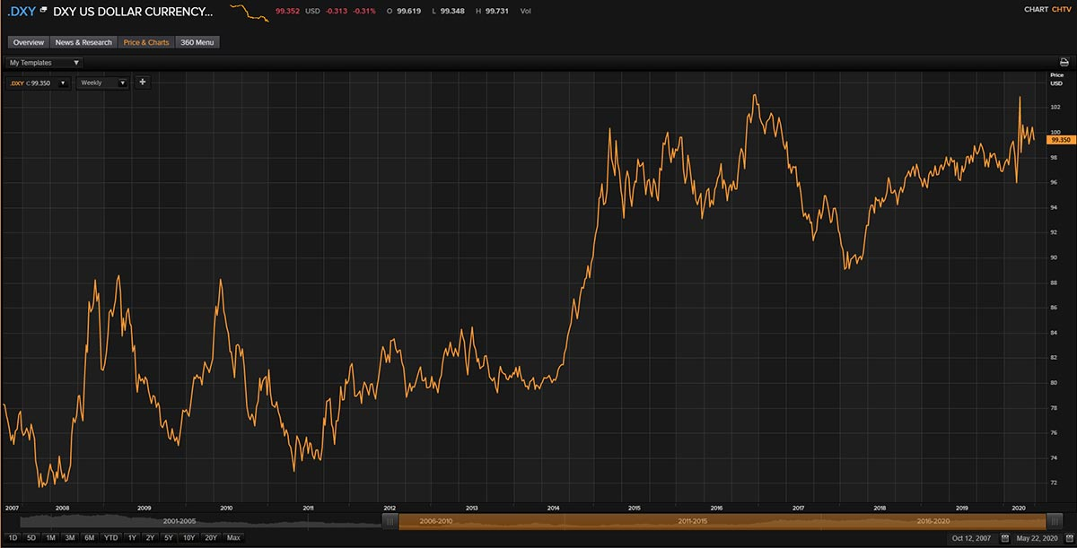 The Dollar Index (Q4 2007 – Q1 2020). COVID-19: What's the impact on forex trading?