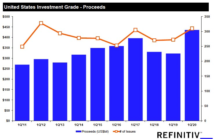United States investment grade — proceeds. What's behind the surge in U.S. corporate debt?