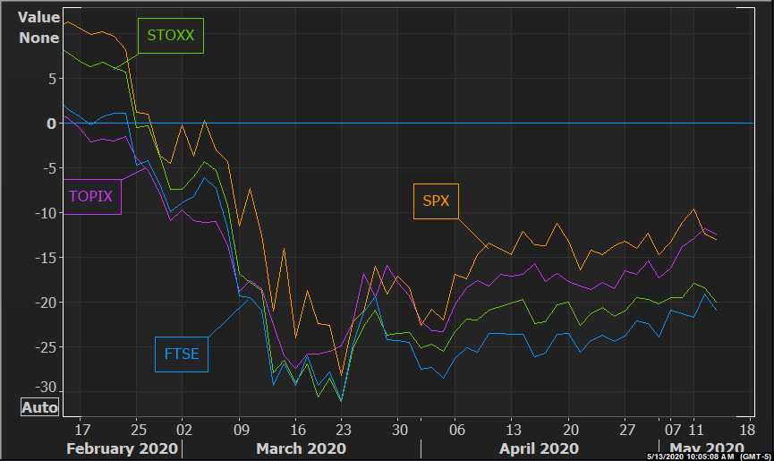 G4 stock market indices: 3-month percentage change