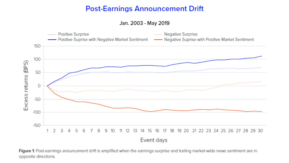 Post-earnings, announcement drift. How does news sentiment data aid investors?