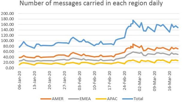 Number of messages carried in each region daily on Refinitiv messenger