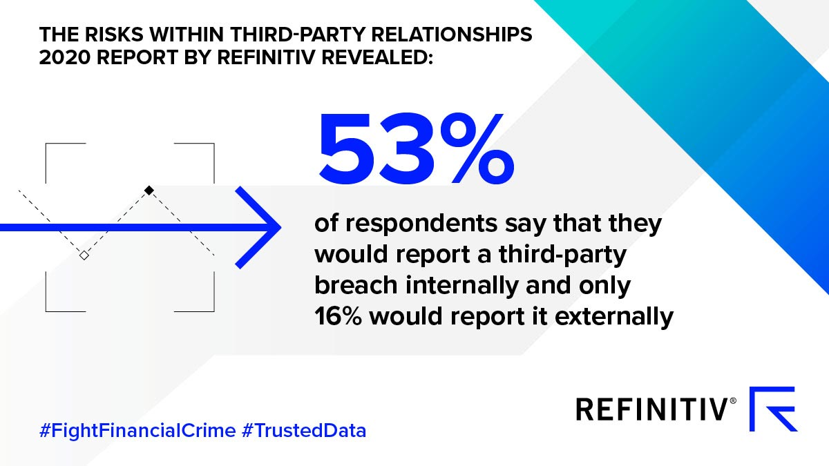 53 percent of respondents say that they would report a third-party breach internally and only 16 percent would report it externally. The state of third-party risk in 2020