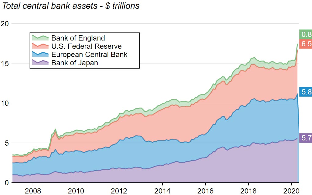 G4 central bank balance sheets. What will be the economic impact of COVID-19?