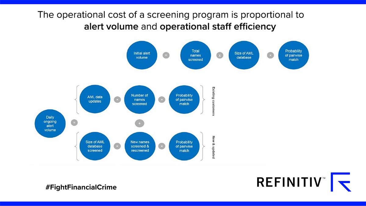 The operational cost of screening a program is proportional to alert volume and operational staff effiiciency