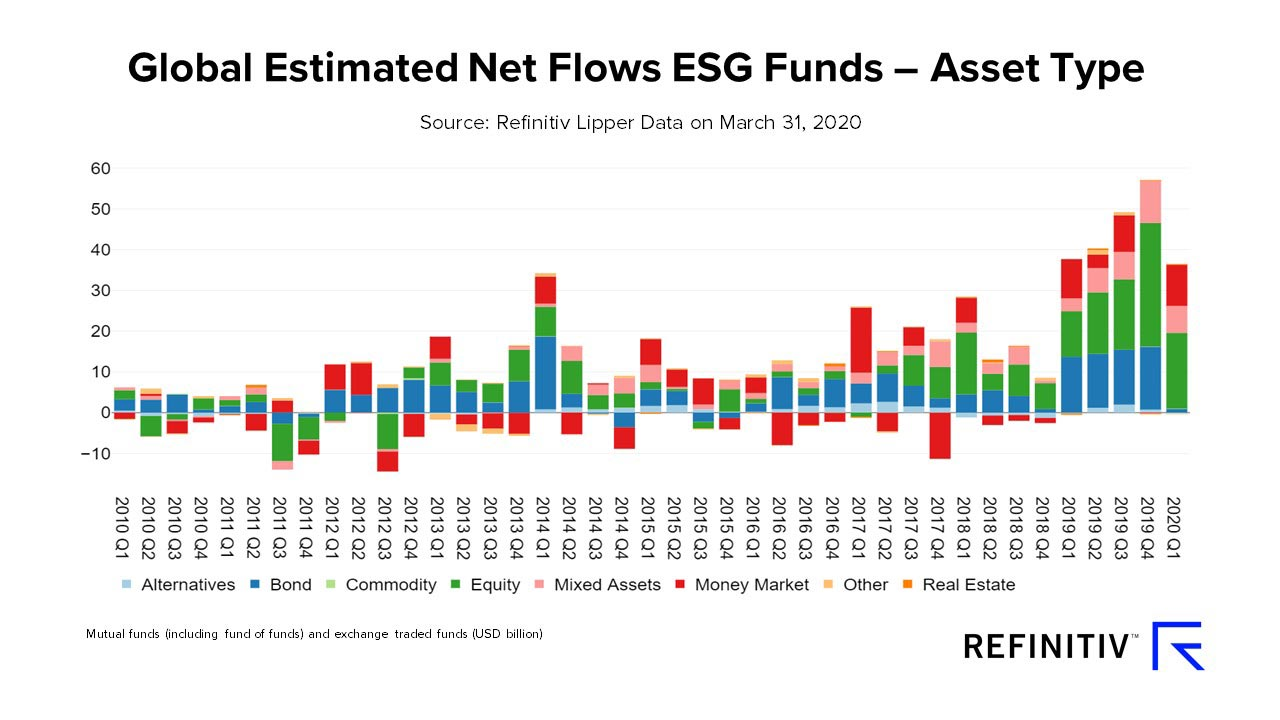 Global estimated net flows ESG funds – asset type. How has COVID-19 changed the Hong Kong fund industry?