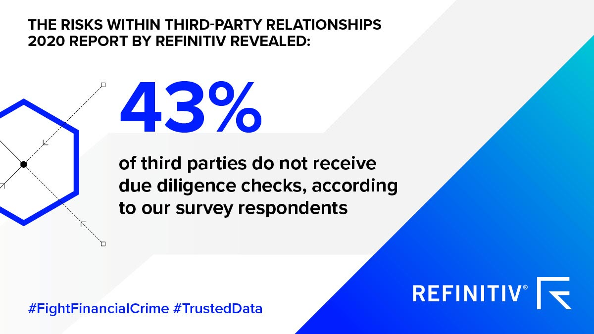 43 percent of third parties do not undergo due diligence checks. The state of third-party risk in 2020