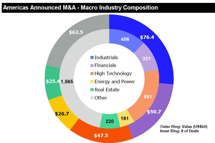 Americas announced M&A — macro industry composition