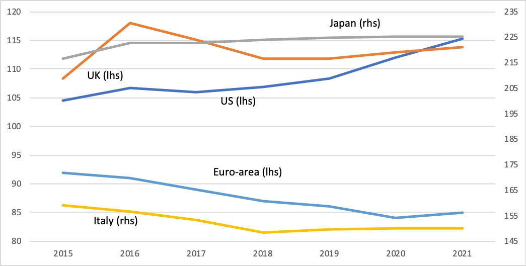Government debt as percentage of GDP — 2021 projections. What will be the economic impact of COVID-19?
