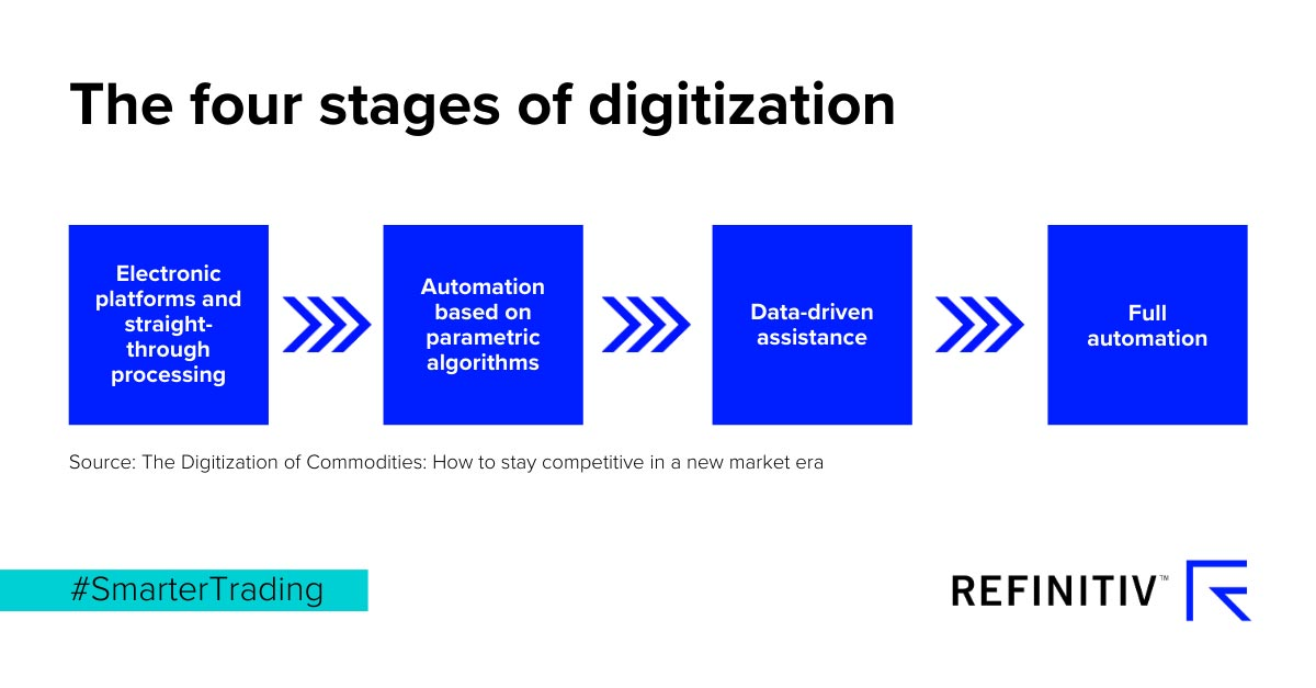 The four stages of digitization. Digital transformation in commodities and energy