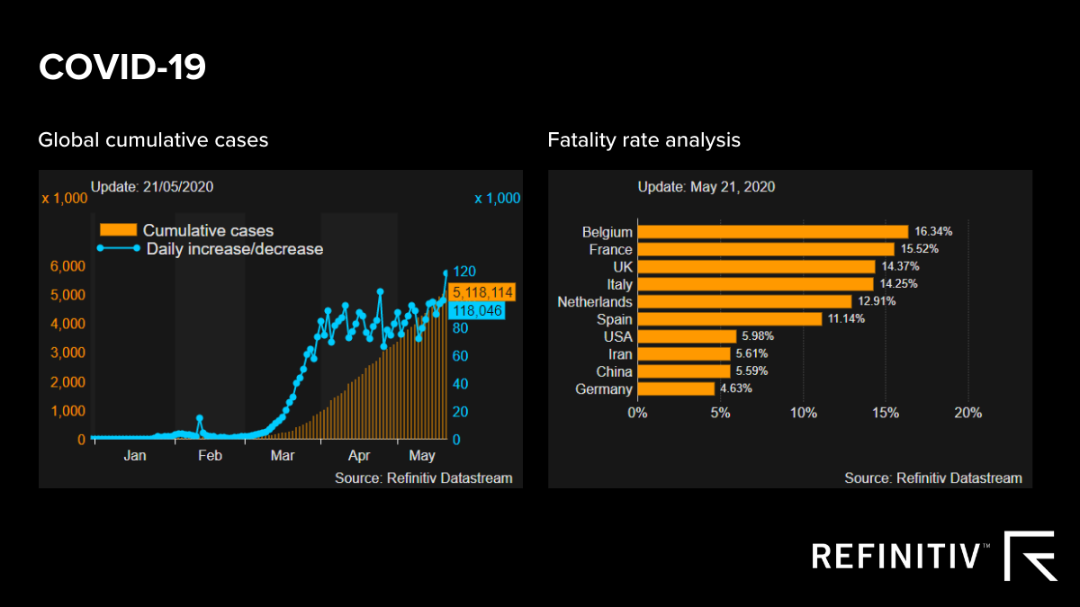 COVID-19 global cumulative cases and fatality rate analysis stats graphs