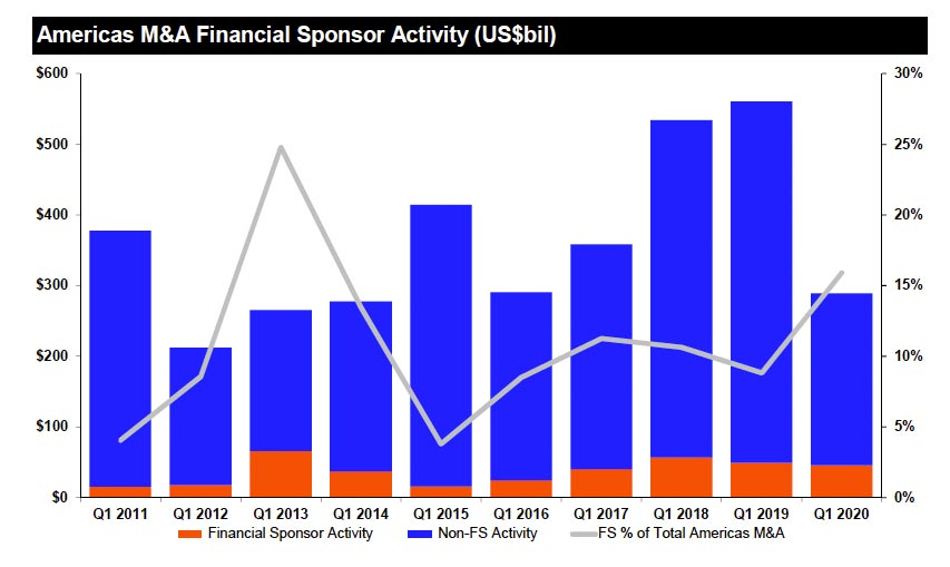 Americas M&A financial sponsor activity. What's behind the surge in U.S. corporate debt?
