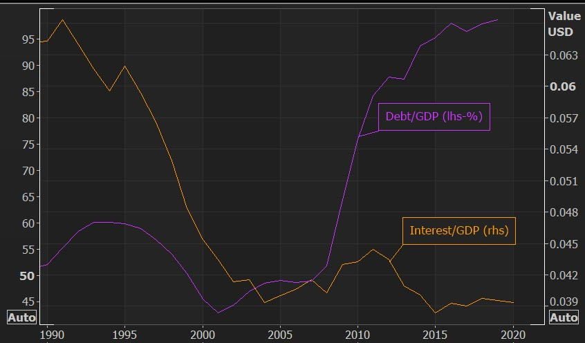 U.S. fiscal debt and interest payments as percentage of GDP