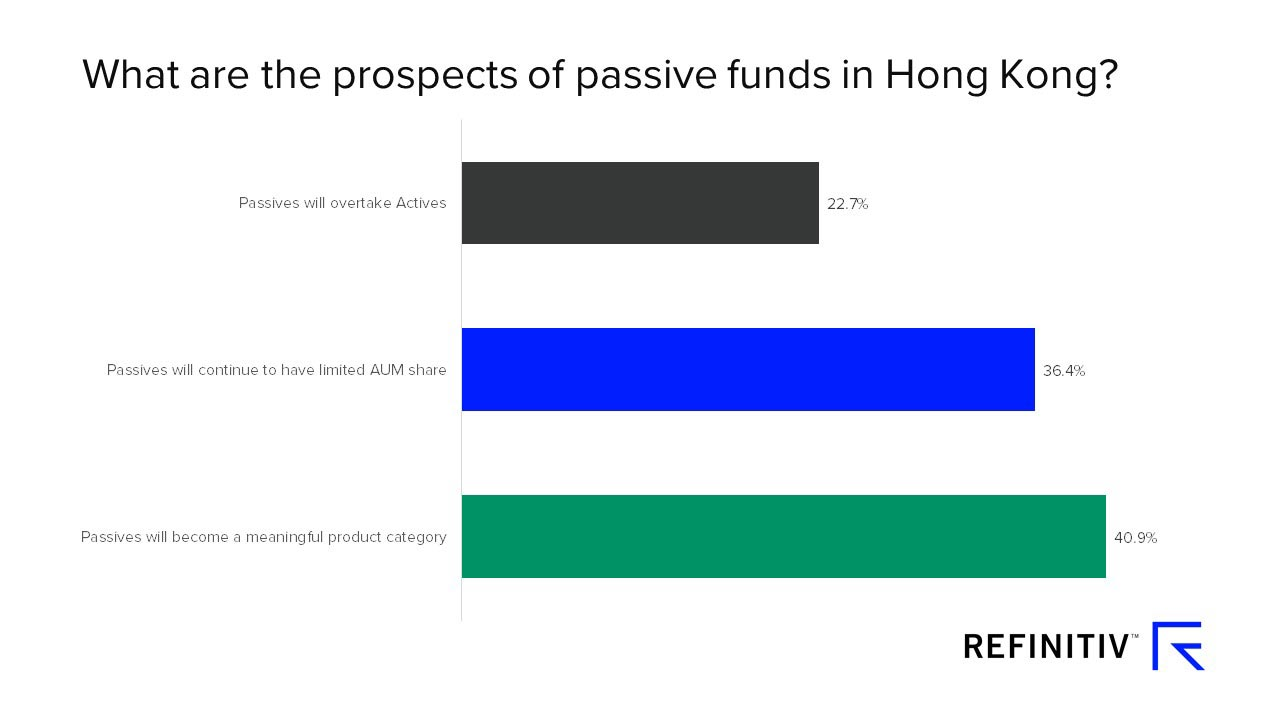 What are the prospects of passive funds