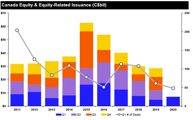 Canada equity and equity-related issuance (C$bil). What's behind the surge in U.S. corporate debt?