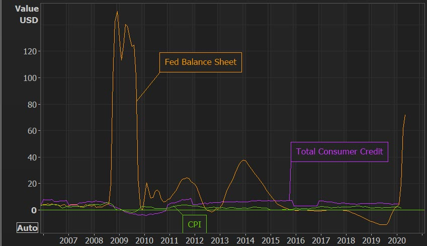 Fed balance sheet expansion impact on credit creation and inflation