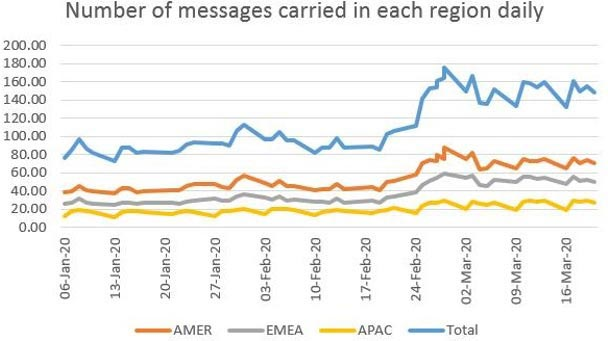 Number of messages carried in each daily region. Compliance risk in a changing world