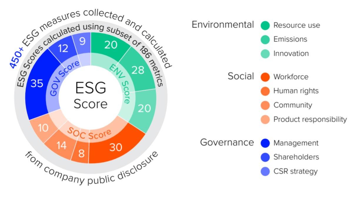 ESG Score diagram. Using ESG fund scores for sustainable investing