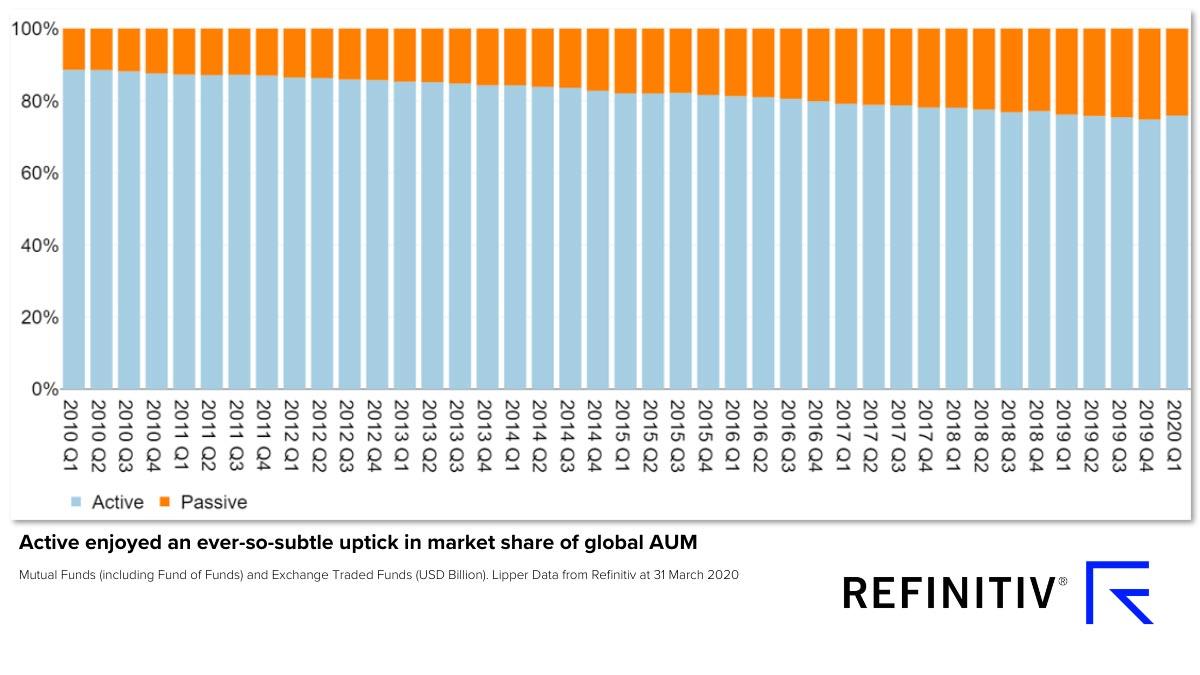 Global assets under management — active, passive