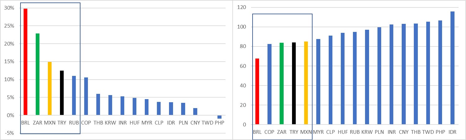 Figure 1: Emerging market currency performance in the time of Covid-19.How hard has COVID-19 hit EM currencies?