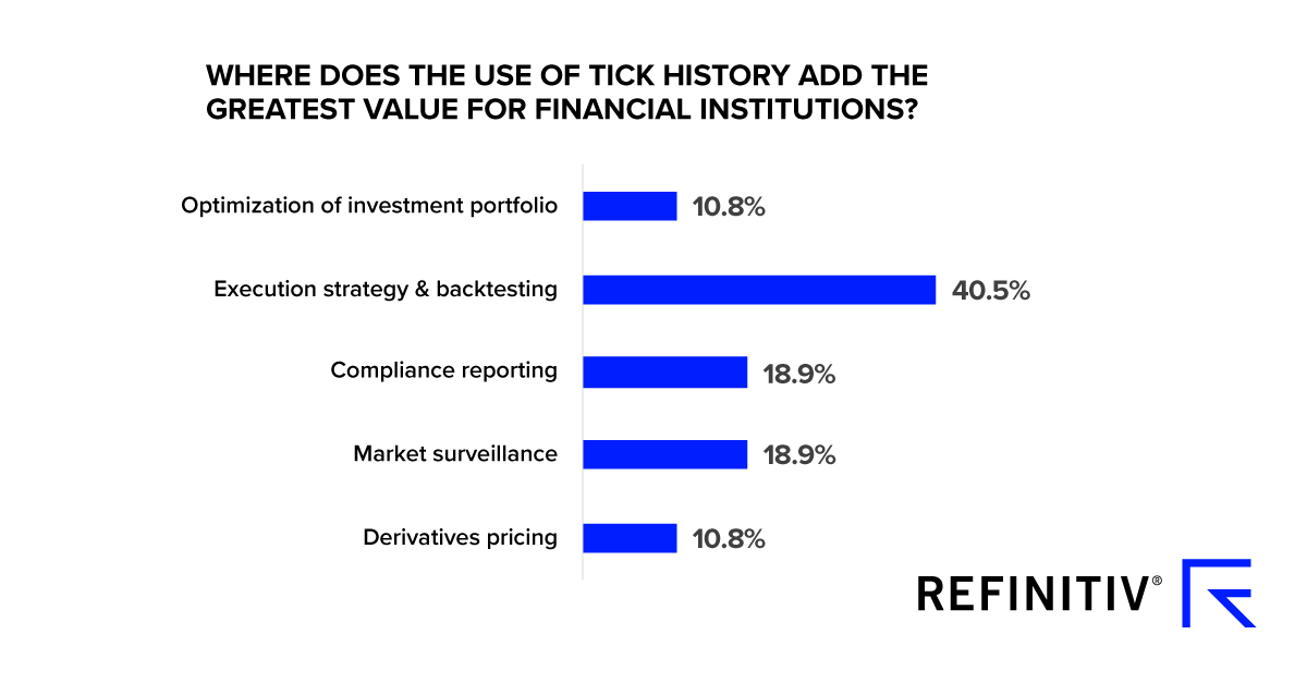 Where does the use of tick history add the greatest value for financial institutions? How can query-ready data help data scientists?