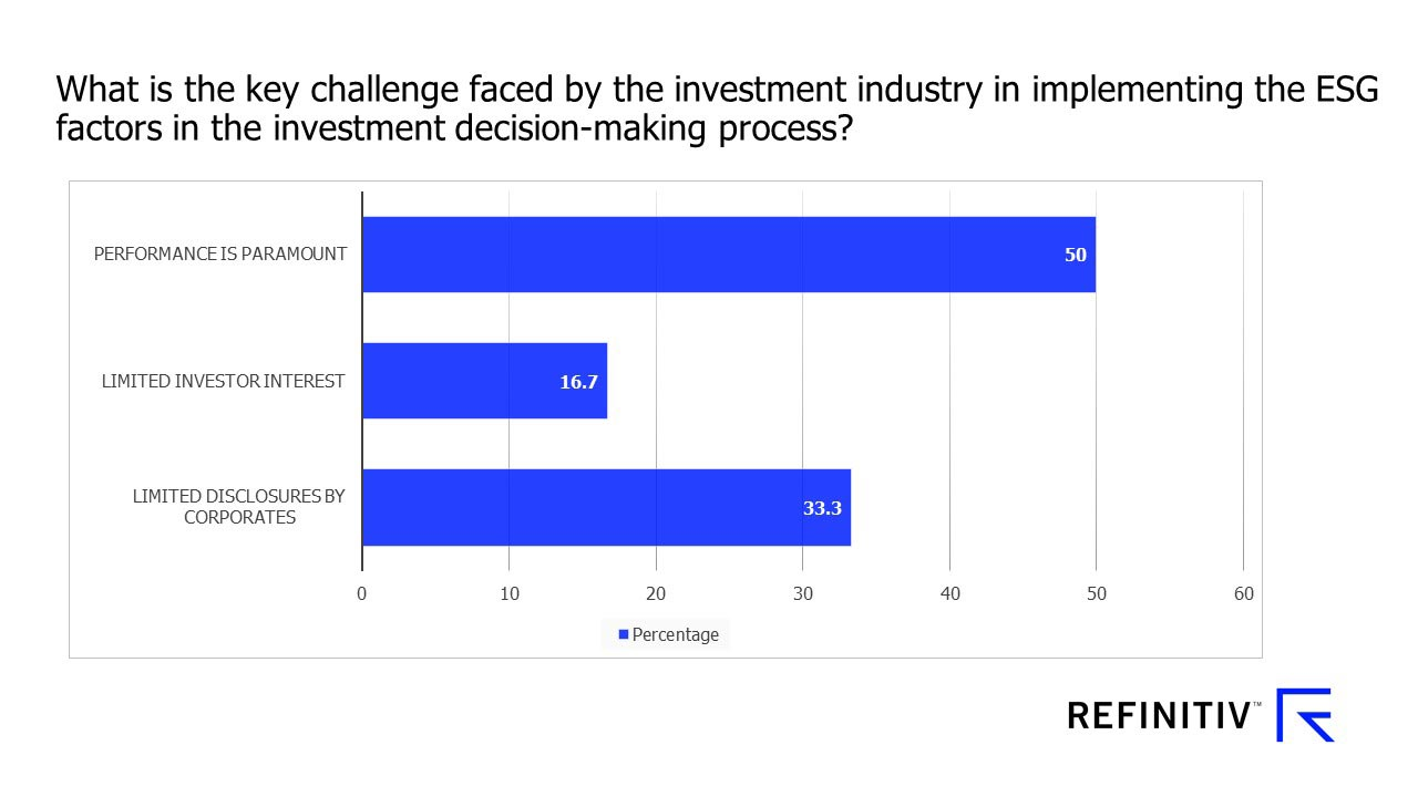 Key challenges implementing ESG into investment decisions. COVID-19: How can Singapore fund managers adapt?