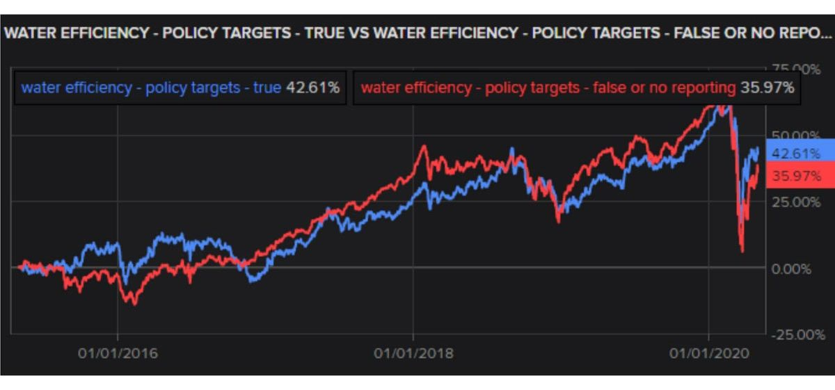 Water efficiency policies and targets for research sample
