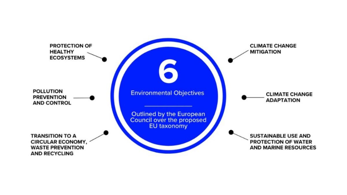 The six environmental objectives chart. Which ESG investments are truly sustainable?