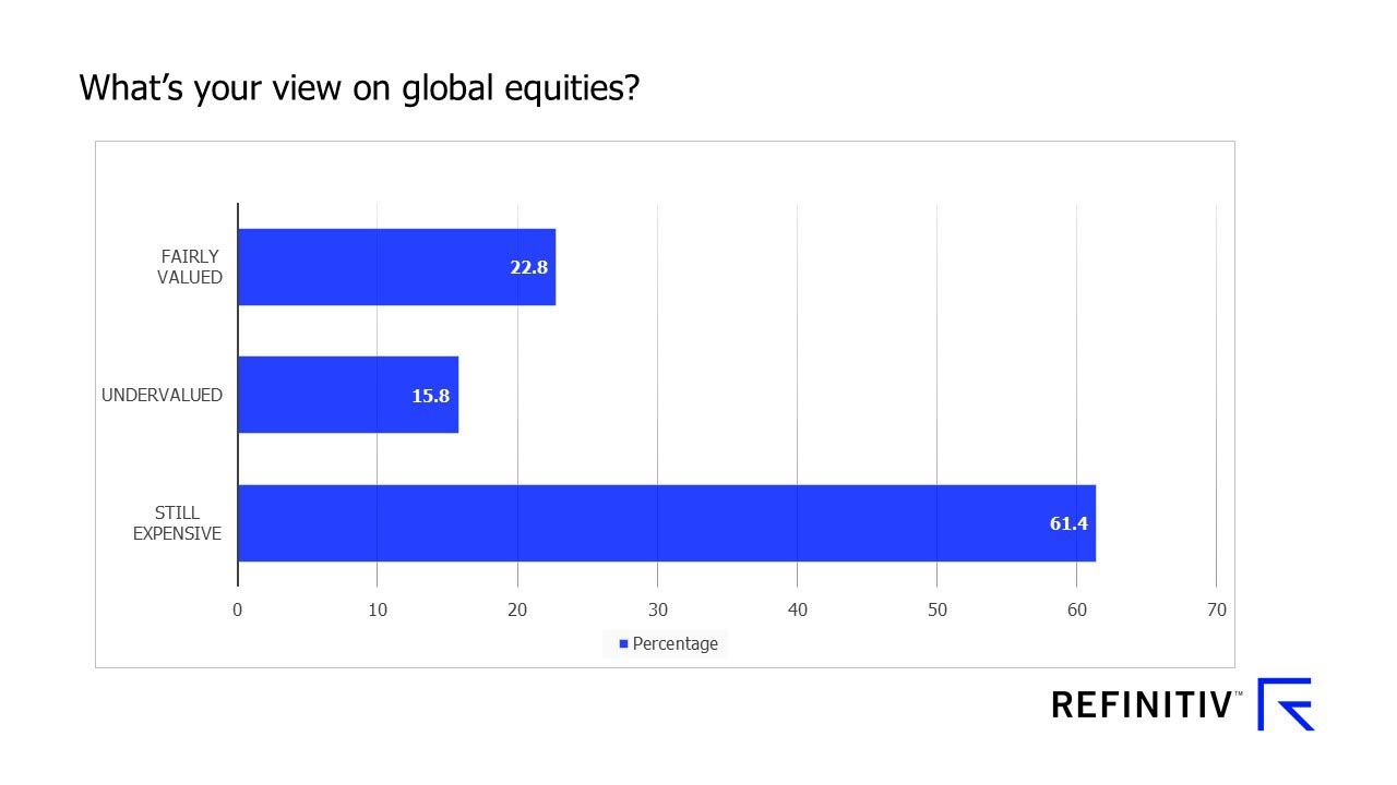 What's your view on global equities? COVID-19: How can Singapore fund managers adapt?