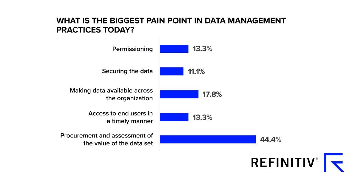 What is the biggest pain point in data management practices today? How can query-ready data help data scientists?