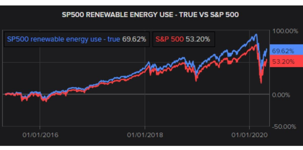 S&P 500 renewable energy use. Which ESG investments are truly sustainable?