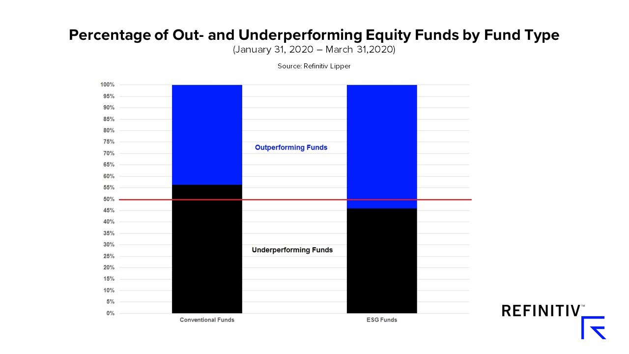 Percentage of out- and underperforming equity funds by fund type. How can alternative data predict a COVID-19 recovery?