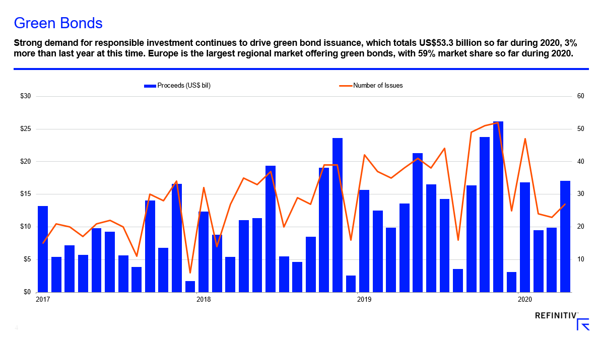 Demand for green bonds chart. Prospects for sustainability bonds in 2020