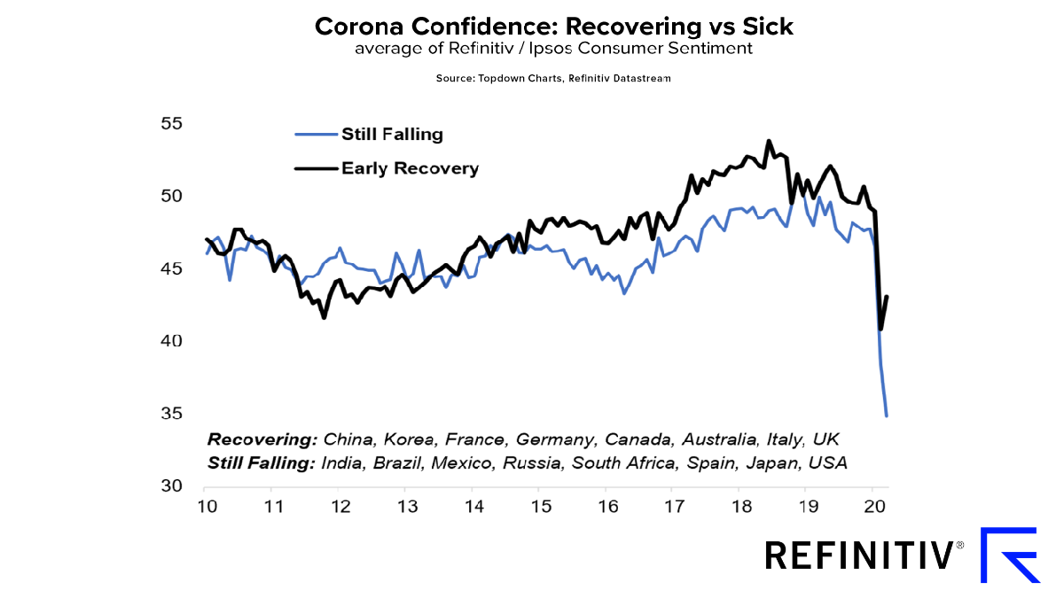 Chart showing the level of confidence for the countries that are recovering from COVID-19 vs. the countries that are still sick from COVID-19.