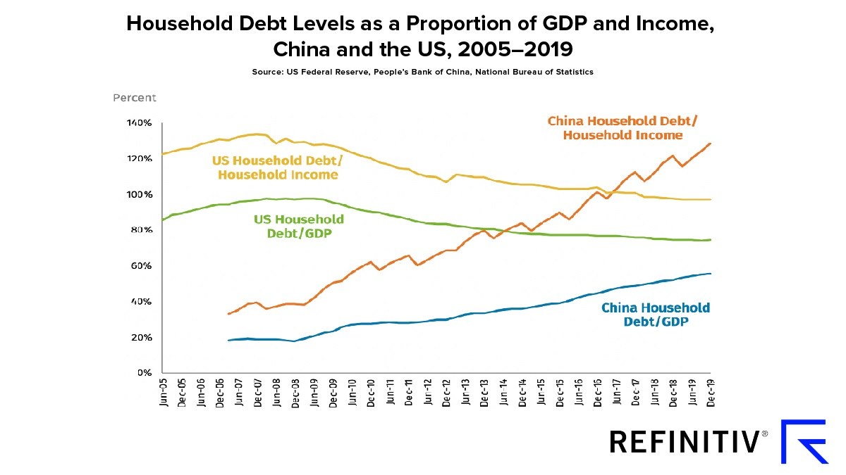 Chart showing household debt levels as a proportion of GDP and income in China and the U.S. between 2005-2019.