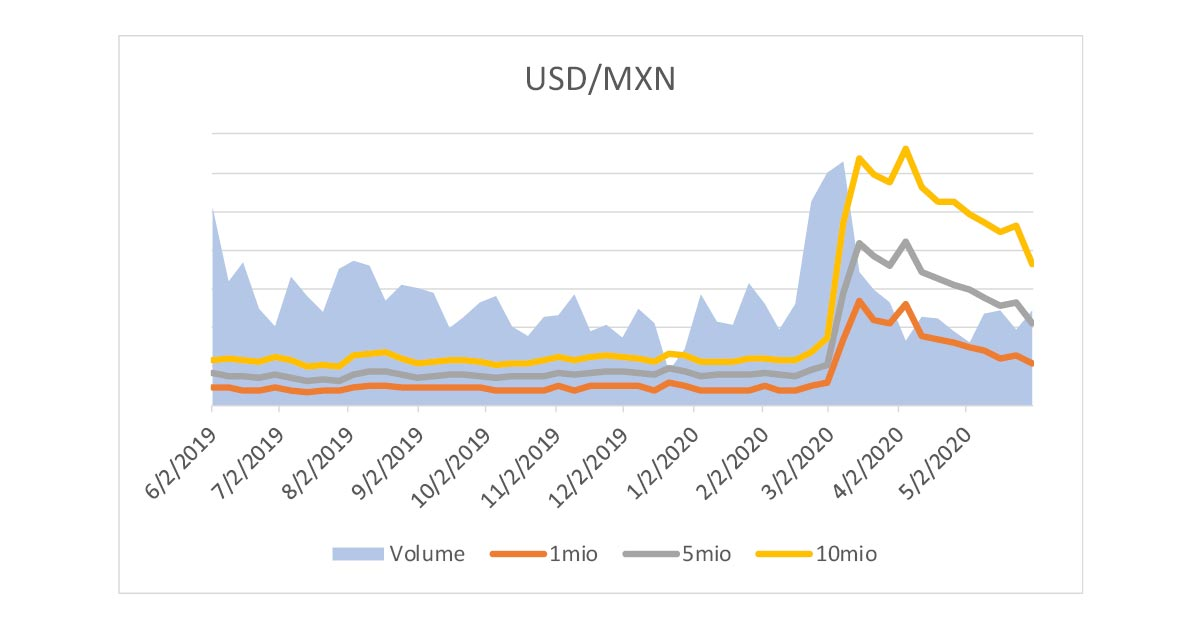 Volume and bid/ask spread for MXN