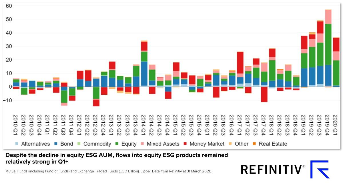 Global estimated net flows ESG funds — asset type
