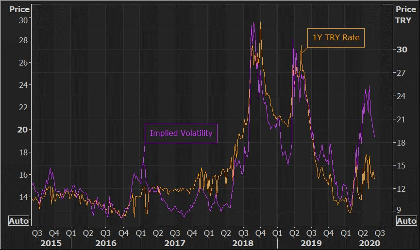 One-year Turkish deposit rate and TRY implied volatility. How hard has COVID-19 hit EM currencies?